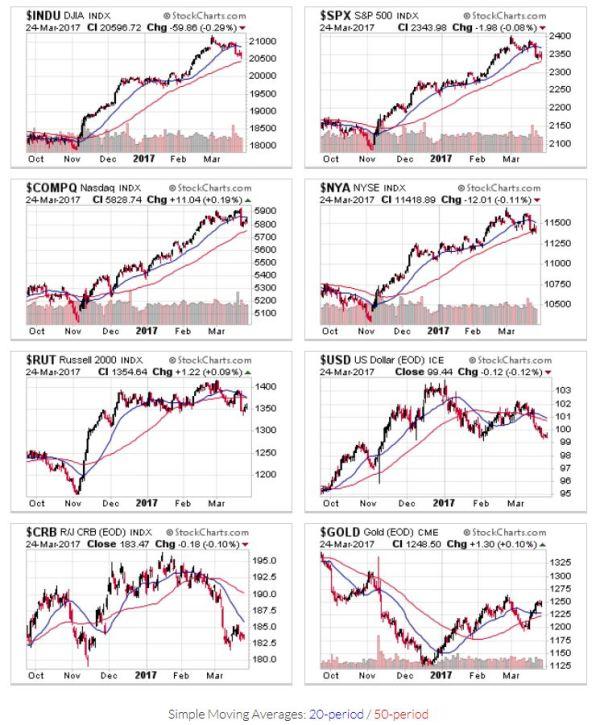 Candlestick Charts - US Markets