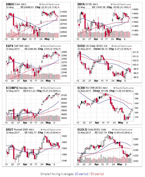 Price trends for $INDU,$NYA,$SPX,$USD,$COMPQ,$CRB,$RUT,$GOLD