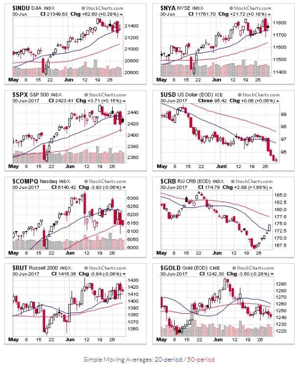 Price charts for $INDU,$NYA,$SPX,$USD,$COMPQ,$CRB,$RUT,$GOLD