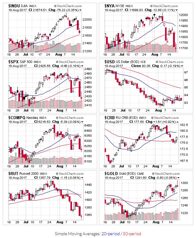 Price chart for $INDU,$NYA,$SPX,$USD,$COMPQ,$CRB,$RUT,$GOLD