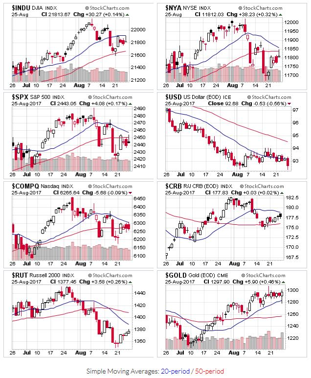 Price Action - $INDU,$NYA,$SPX,$USD,$COMPQ,$CRB,$RUT,$GOLD