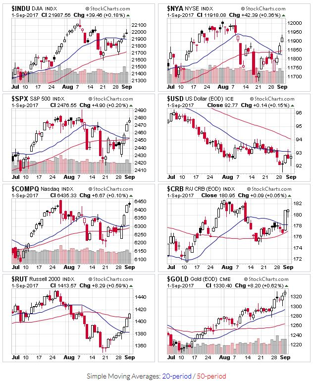 Price Action for $INDU,$NYA,$SPX,$USD,$COMPQ,$CRB,$RUT,$GOLD