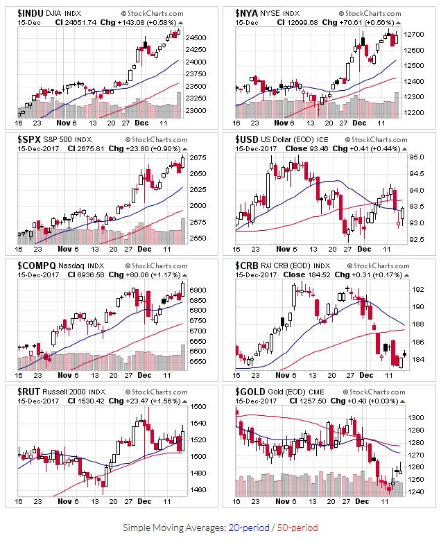 Price action fro $INDU,$NYA,$SPX,$USD,$COMPQ,$CRB,$RUT,$GOLD