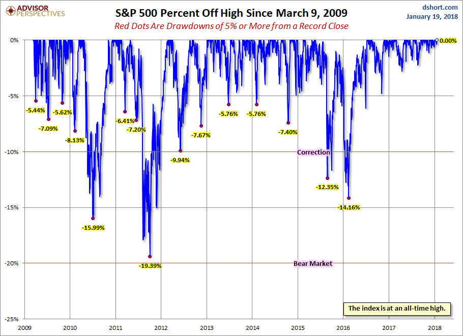 Advisor Perspectives - S&P500 - Percent off Highs