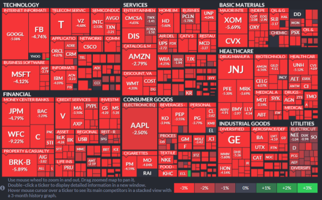 SP500 Heat Map