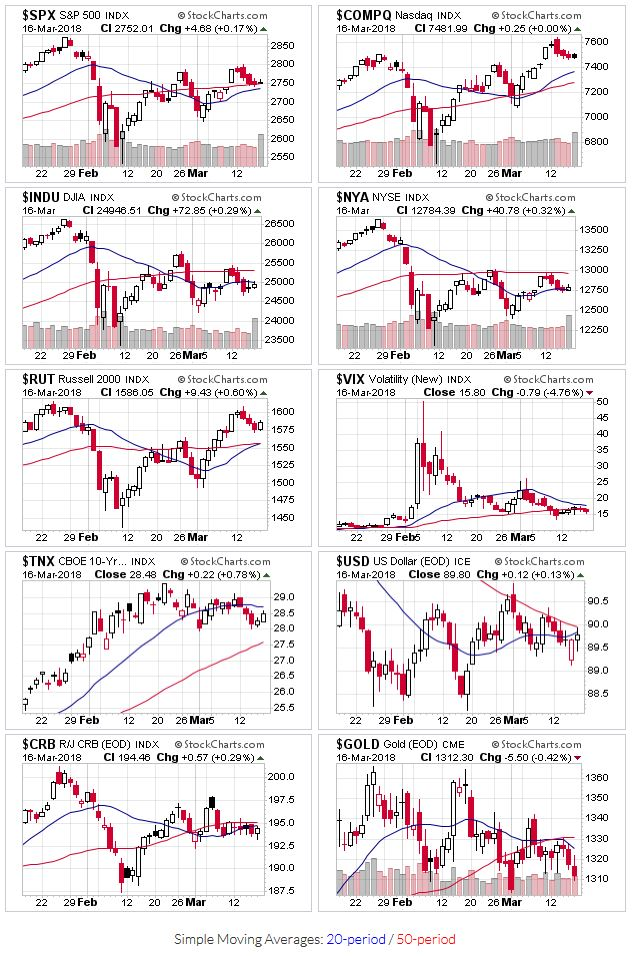 Price Charts for $SPX,$COMPQ,$INDU,$NYA,$RUT,$VIX,$TNX,$USD,$CRB,$GOLD