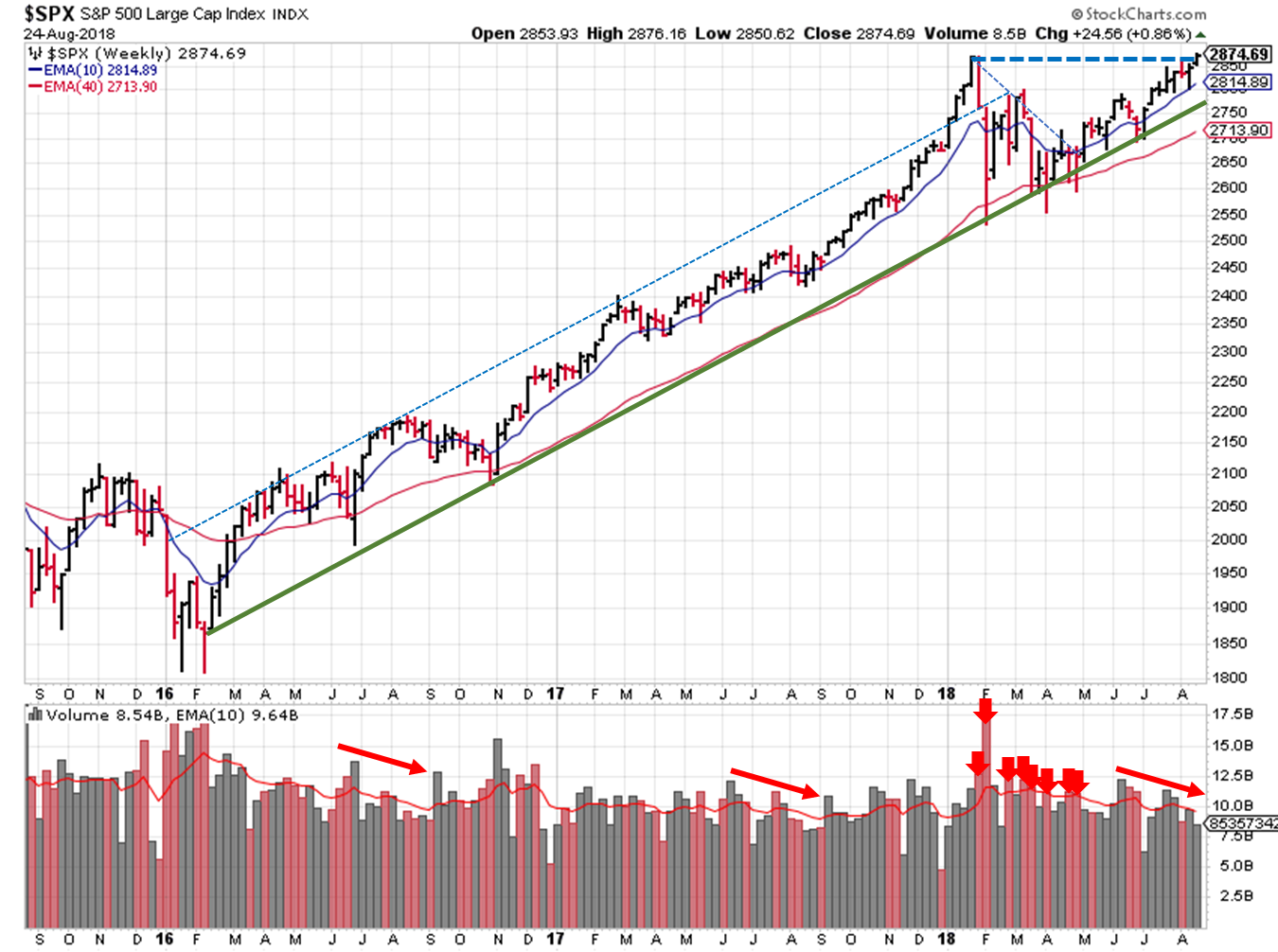 2018-08-26 - $SPX Technical Analysis - Weekly