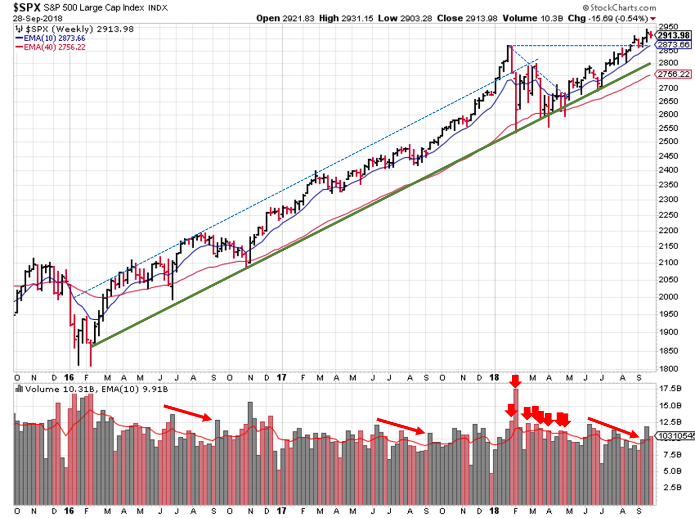 2018-09-30 - $SPX Technical Analysis - Weekly