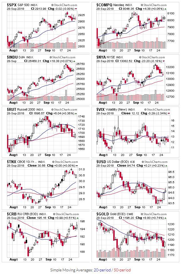 Price charts for $SPX,$COMPQ,$INDU,$NYA,$RUT,$VIX,$TNX,$USD,$CRB,$GOLD