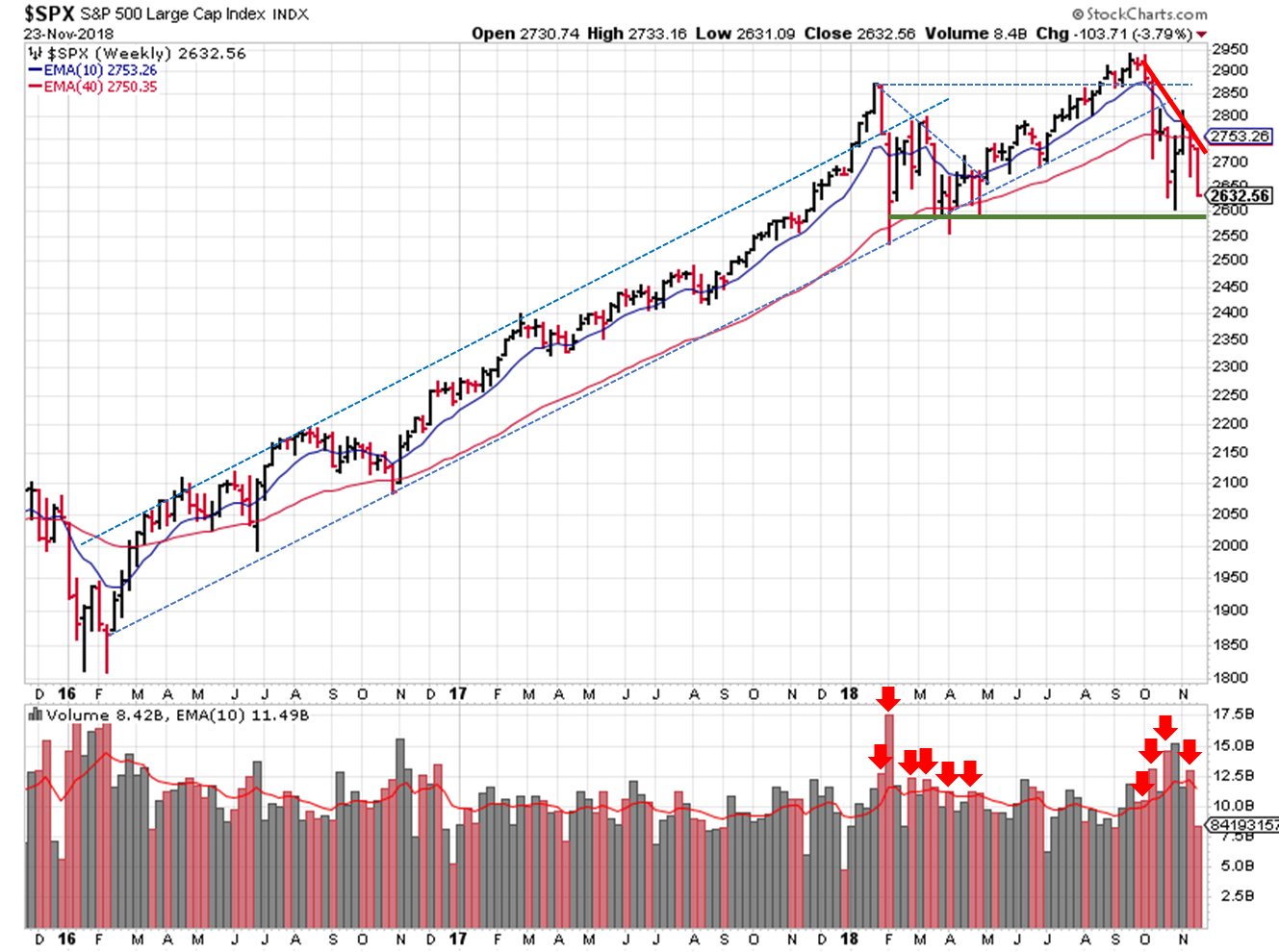 2018-11-25 - $SPX Technical Analysis - Weekly