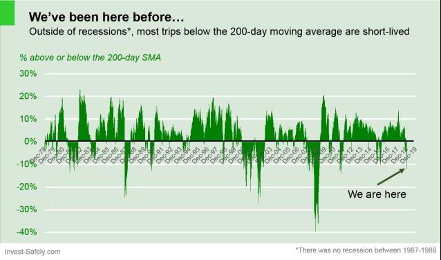 $SPX vs 200-day moving average