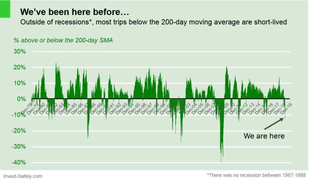 $SPX vs 200-day moving average