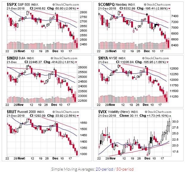 Price Charts for $SPX, $COMPQ, $INDU, $NYA, $RUT, $VIX