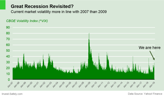 Daily VIX level for the past 20 years