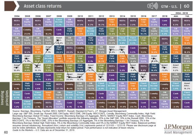 Asset Class Performance