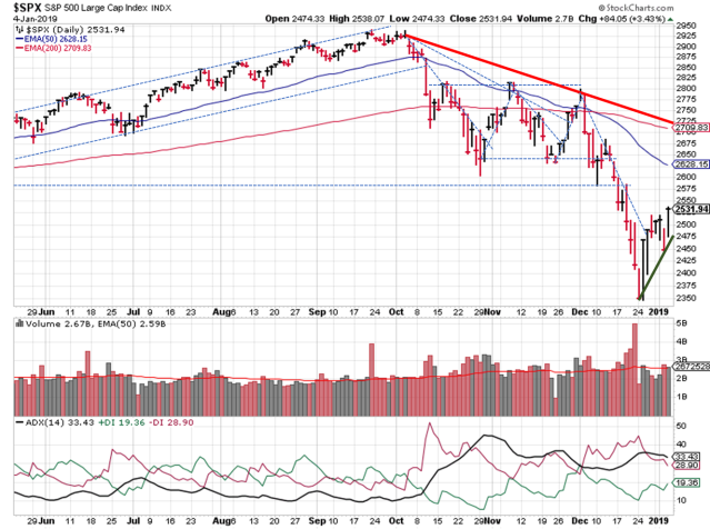 2019-01-06 - spx technical analysis - daily