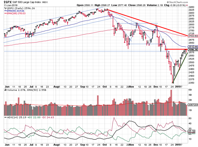 SPX Technical Analysis - Daily