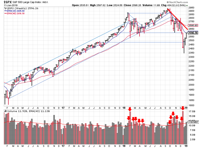 SPX Technical Analysis - Weekly