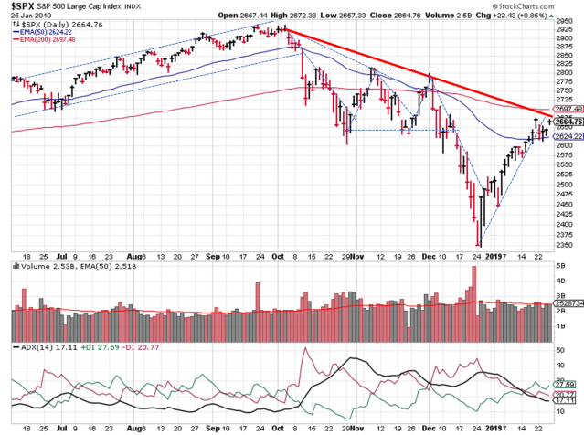 Trendlines for SPX Daily chart