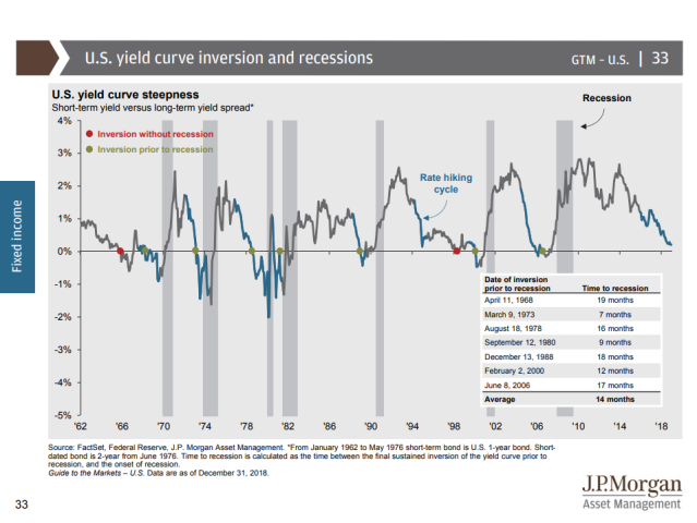 US yield curve and recessions