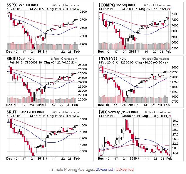 Price charts for $SPX,$COMPQ,$INDU,$NYA,$RUT,$VIX