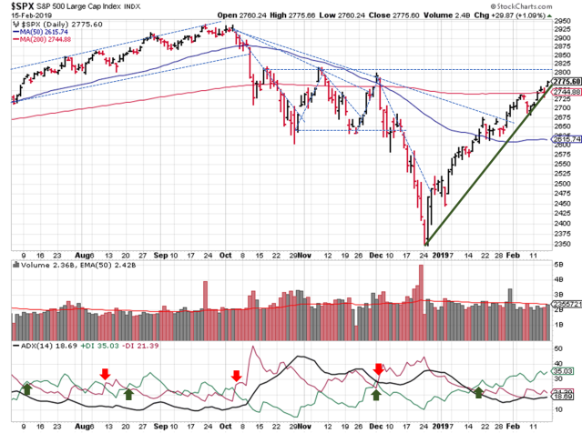 Daily SPX Trendline Analysis