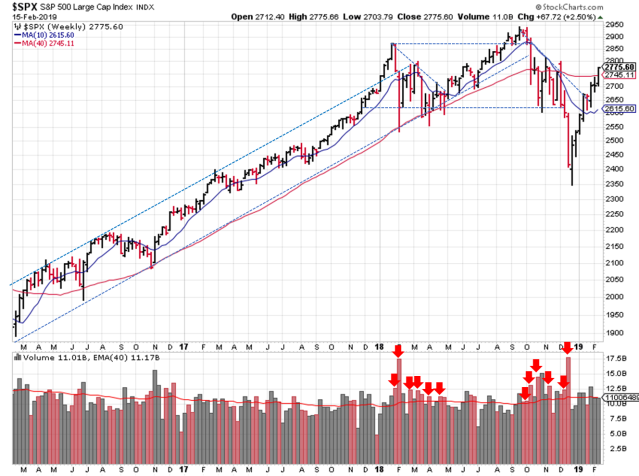 Weekly SPX Trendline Analysis