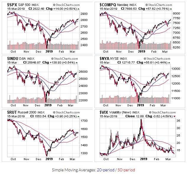 2019-03-17 - US Stock Market Averages