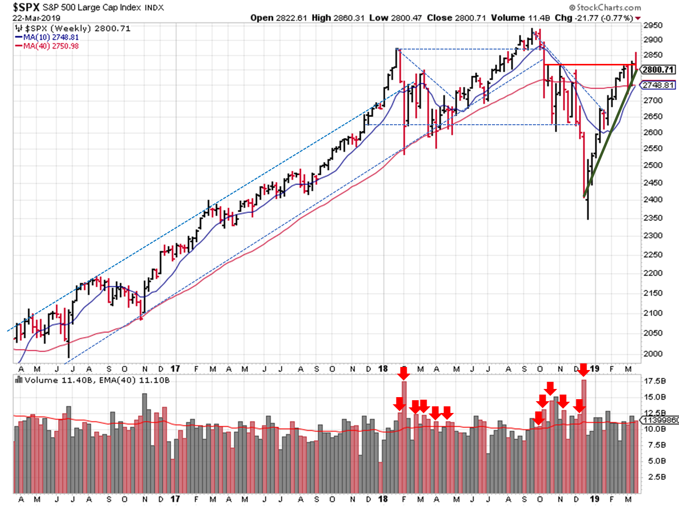 2019-03-22 - $SPX Trendline Analysis - Weekly