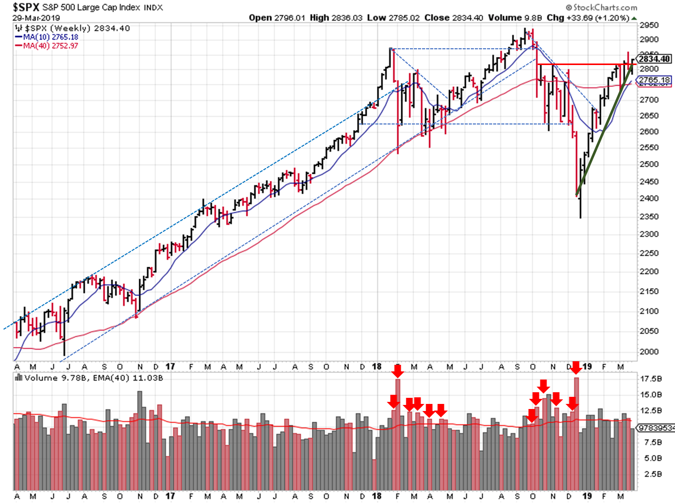 2019-03-31 - $SPX Trendline Analysis - Weekly