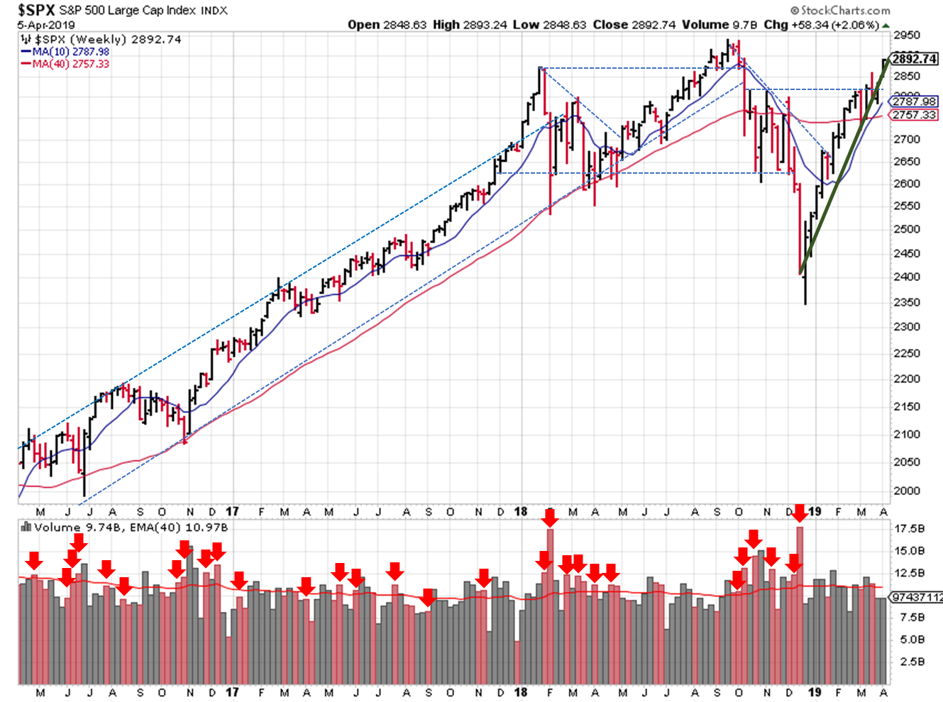2019-04-07 - $SPX Trendline Analysis - Weekly