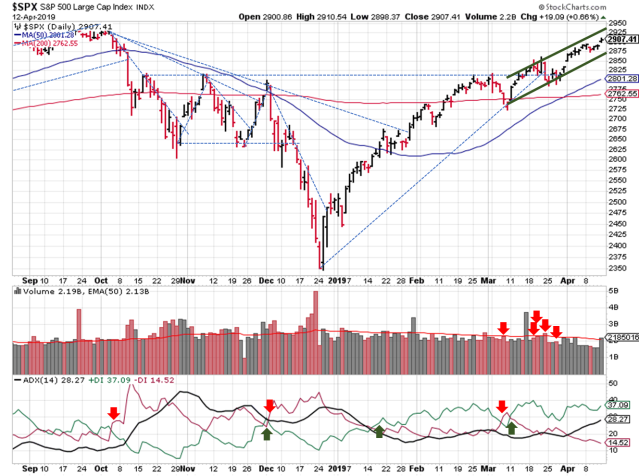 Trendlines plotted over a daily price and volume graph fort he SPX from Stockcharts.com