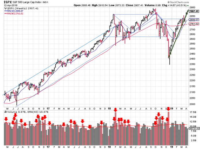 SPX Trendlines plotted over a weekly price and volume graph from Stockcharts.com