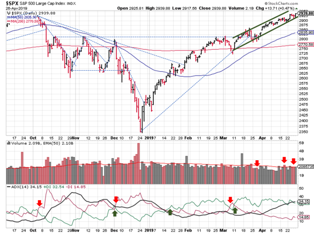Trendlines for daily SPX prices