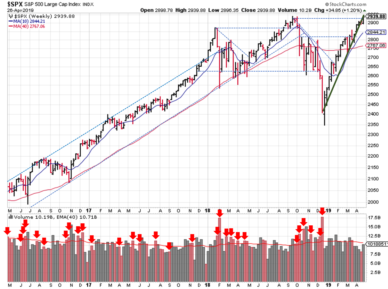 Trendlines for weekly SPX prices