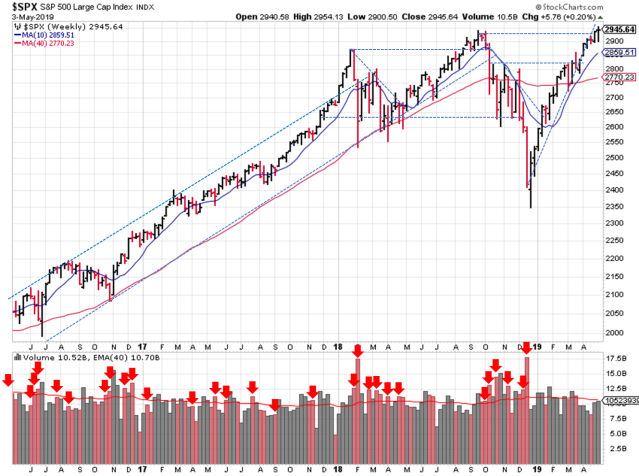 Technical analysis of weekly SPX prices