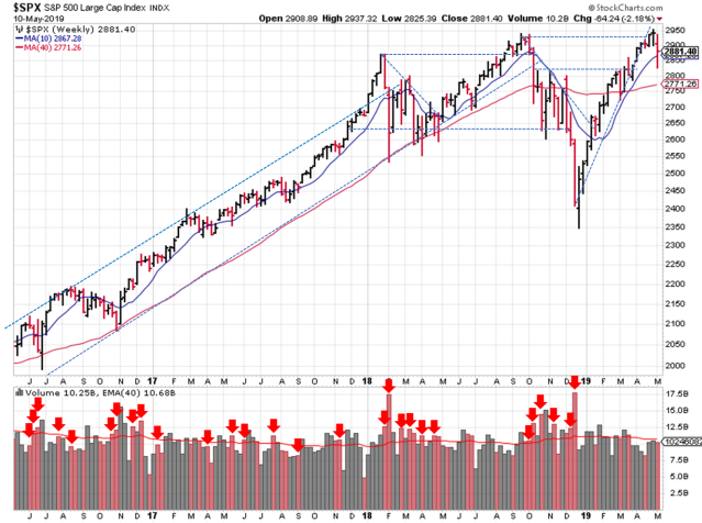 Technical analysis of weekly S&P 500 prices
