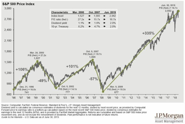 Visual representation of S&P500 returns