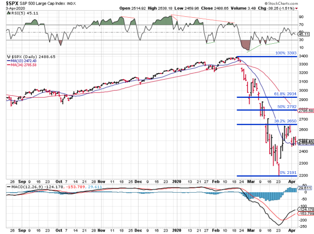 Elliott Wave analysis of daily SPX prices