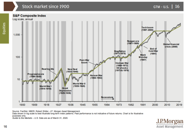 historical market performance