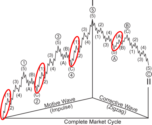 General Wave counts - Motive and Corrective - Elliott Wave