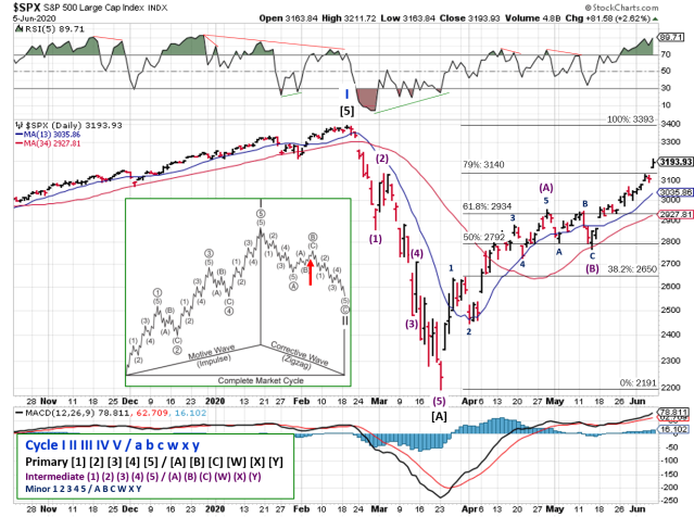 Stock chart with Fibonacci, RSI, and, MACD for daily SPX prices