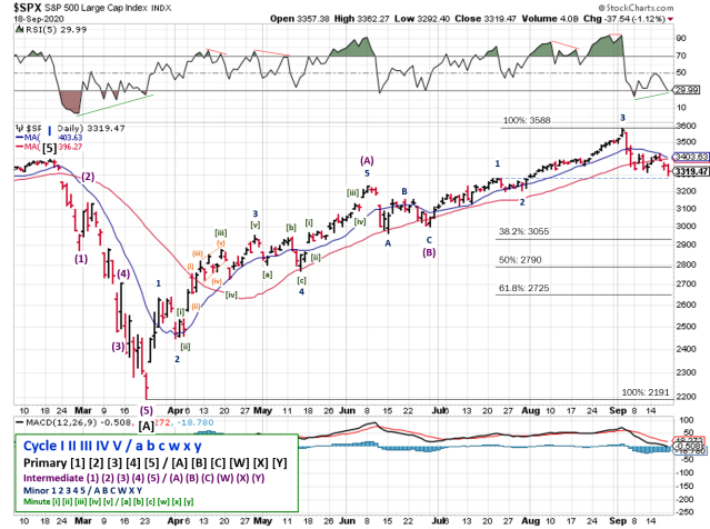 Technical analysis of daily SPX prices