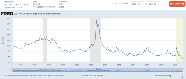 Showcase junk bond yields over time