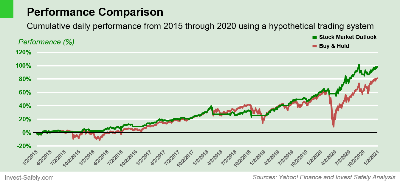 Trading System Performance Comparison