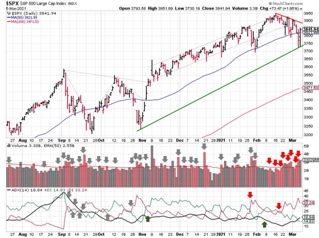 stock-market-outlook-2021-03-07