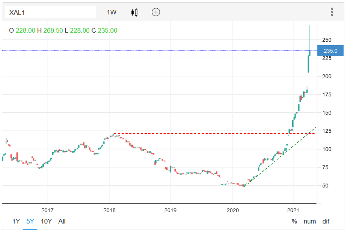 Technical analysis of weekly coal prices